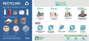 How To Recycle At Tufts Facilities Services Recycling And Waste Management